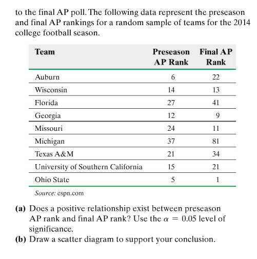 Solved 10 College Footbal Polls A Sports Reporter Wants