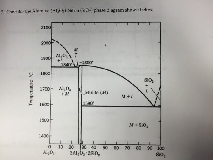 Alumina Phase Diagram