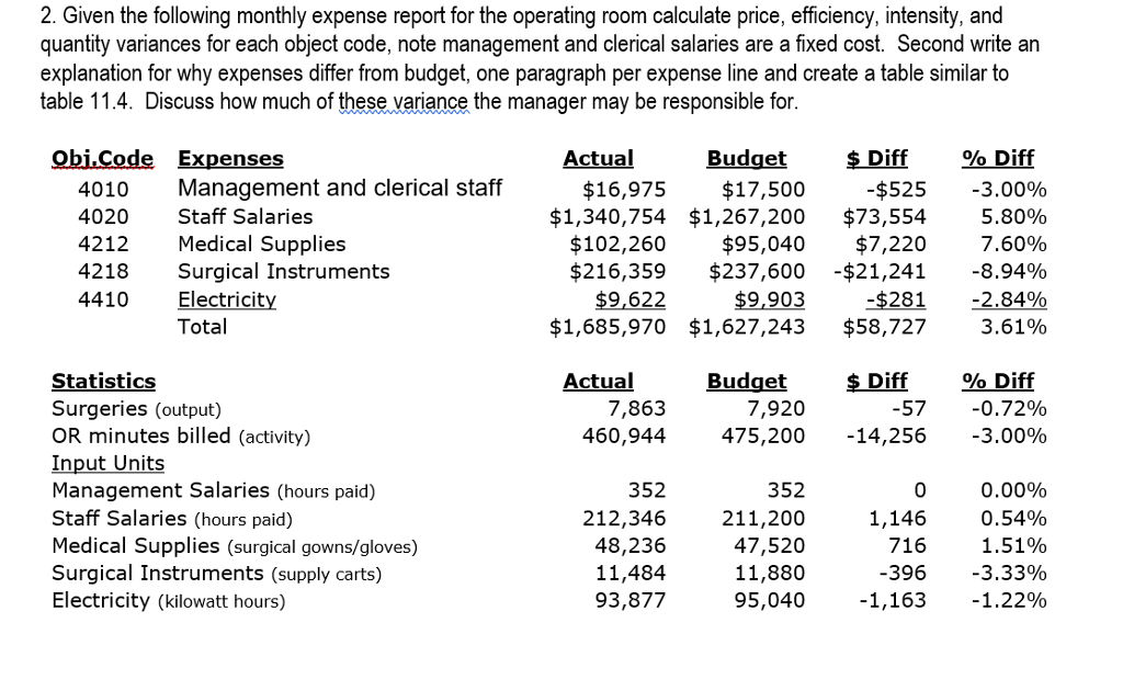 Accounting archive april 04 2018 chegg given the following monthly expense report for ekgs calculate price efficiency intensity and quantity variances for each object code fandeluxe Choice Image