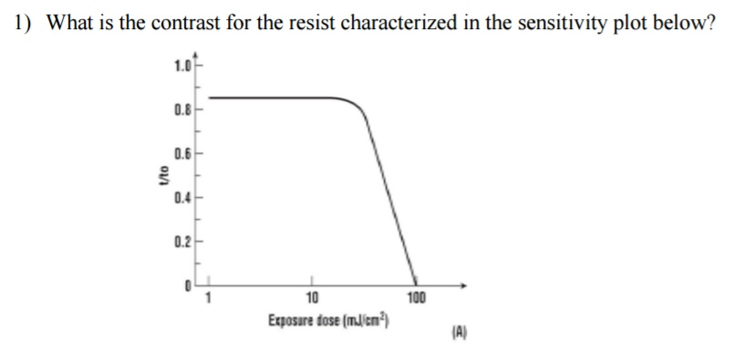 solved what is the contrast for the resist characterized