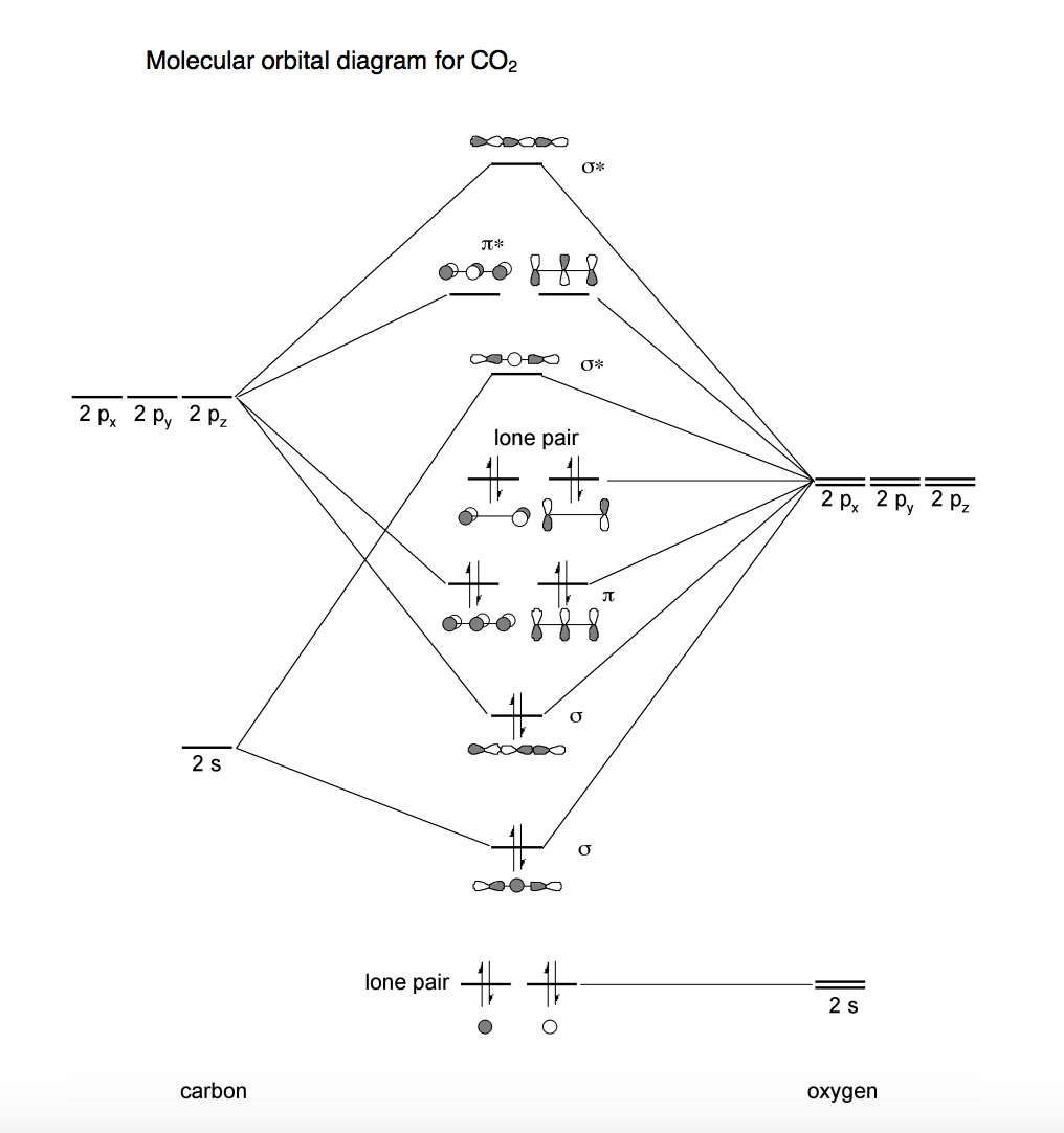 solved  a molecular orbital diagram for co2 is shown  what