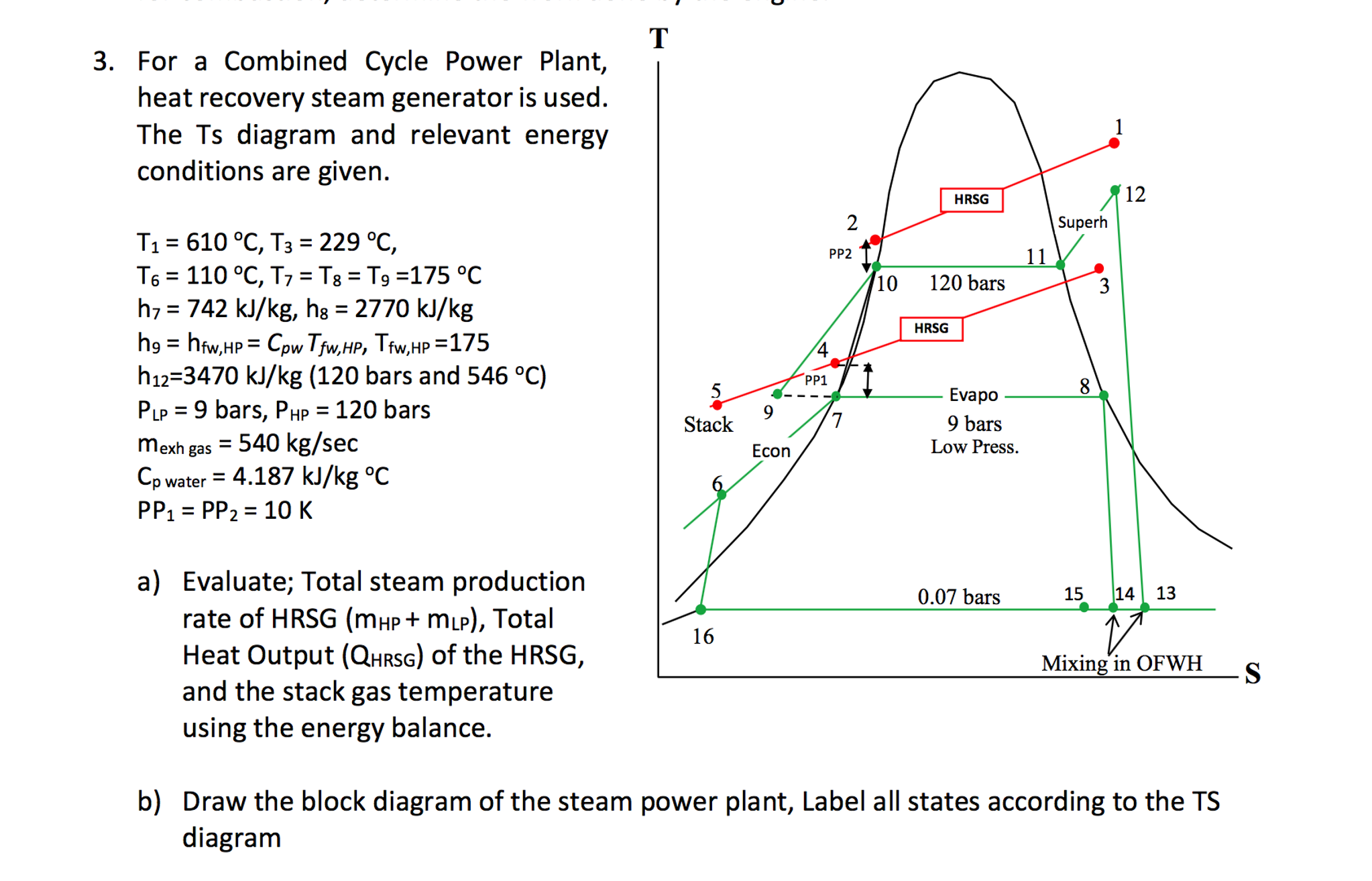 For A Combined Cycle Power Plant, Heat Recovery St... | Chegg.com