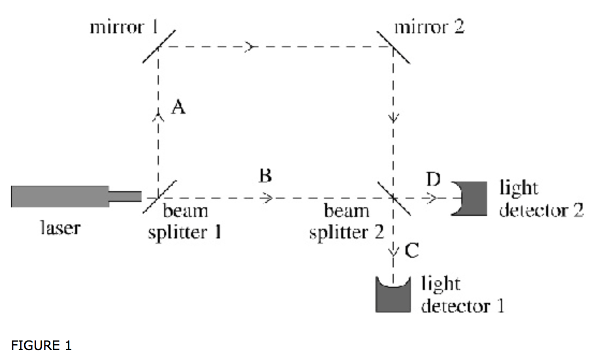Solved Figure 1 Shows An Experiment Designed To Explore S Slope Detector Circuit Mirror I Beam Laser Splitter L 2