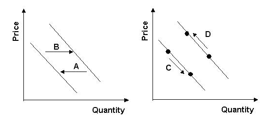 supply and demand simulator essay Supply and demand simulation paper this essay supply and demand simulation paper and other 63,000+ term papers, college essay examples and free essays are available now on reviewessayscom.