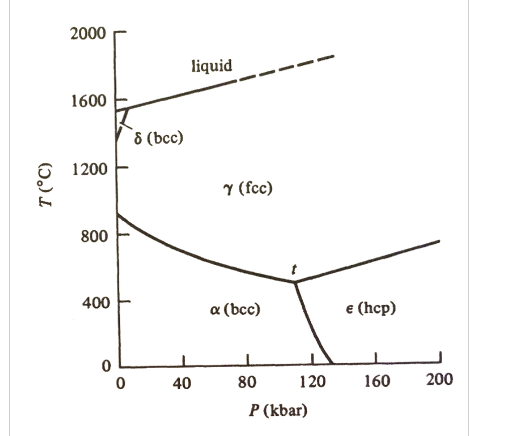 Solved d question 5 5 pts the following figure is the pha question d question 5 5 pts the following figure is the phase diagram of pure iron which indicates the eq pooptronica Image collections