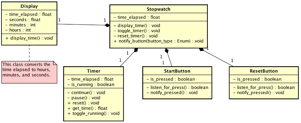 Display Stopwatch - time_elapsed float - seconds: float - minutes: int - hours: int - time_elapsed : float - display_time) void - toggle timerO void - reset timer) void + notify button(button_type : Enum) : void + display time) void This class converts the time elapsed to hours, minutes, and seconds Timer StartButton ResetButton - is_pressed boolean - is_pressed boolean - time_elapsed: float - is_running boolean - continue void - pause) void + reset) void + get time) float + toggle_running0 void - listen_for_press0 boolean - notify_pressedO void - listen_for_press) boolear - notify_pressed0 void