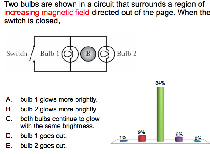 Solved: Two Bulbs Are Shown In A Circuit That Surrounds A ...