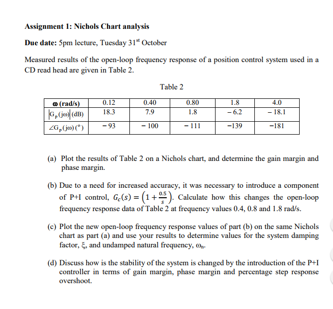 Solved assignment 1 nichols chart analysis due date 5pm