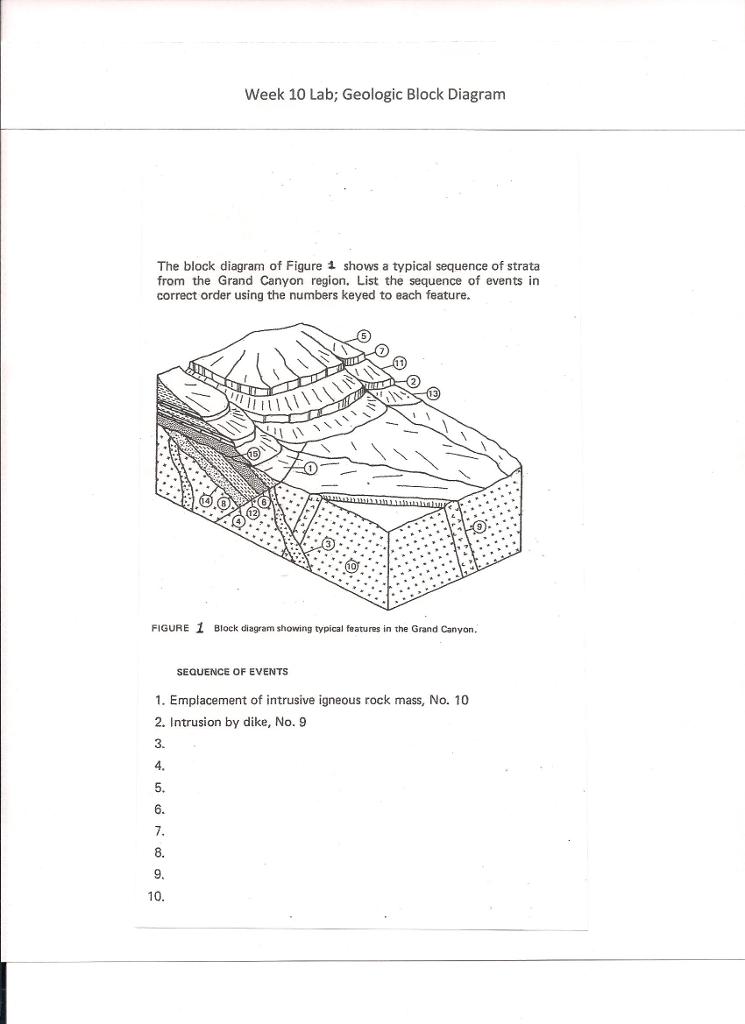 Solved  Week 10 Lab  Geologic Block Diagram The Block Diag
