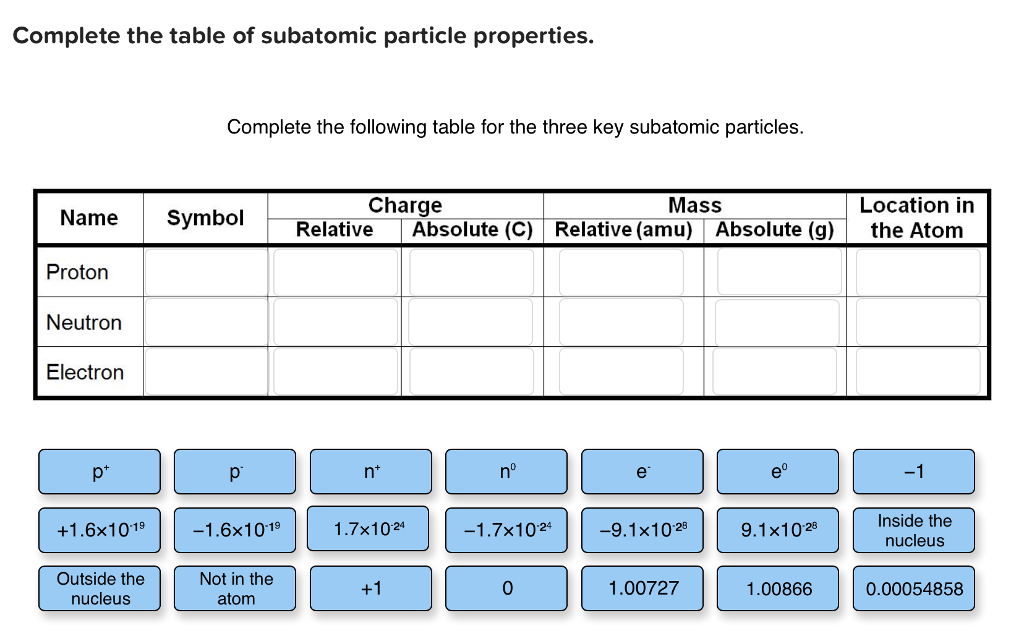 how to find the relative charge of an electron