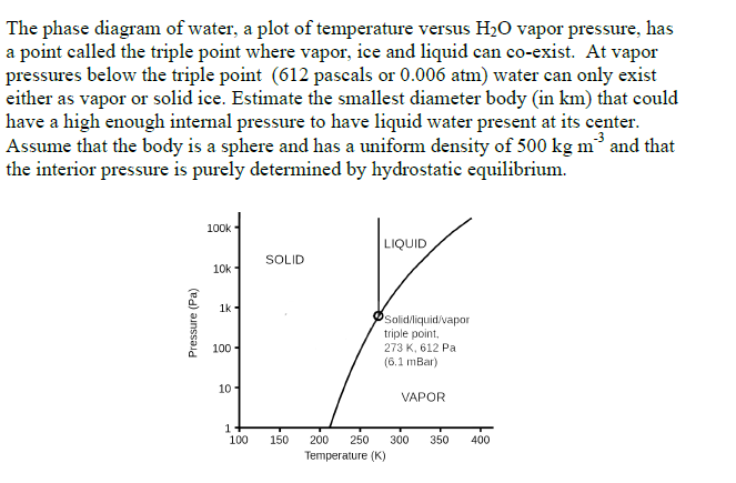 The Phase Diagram Of Water A Plot Of Temperature Chegg