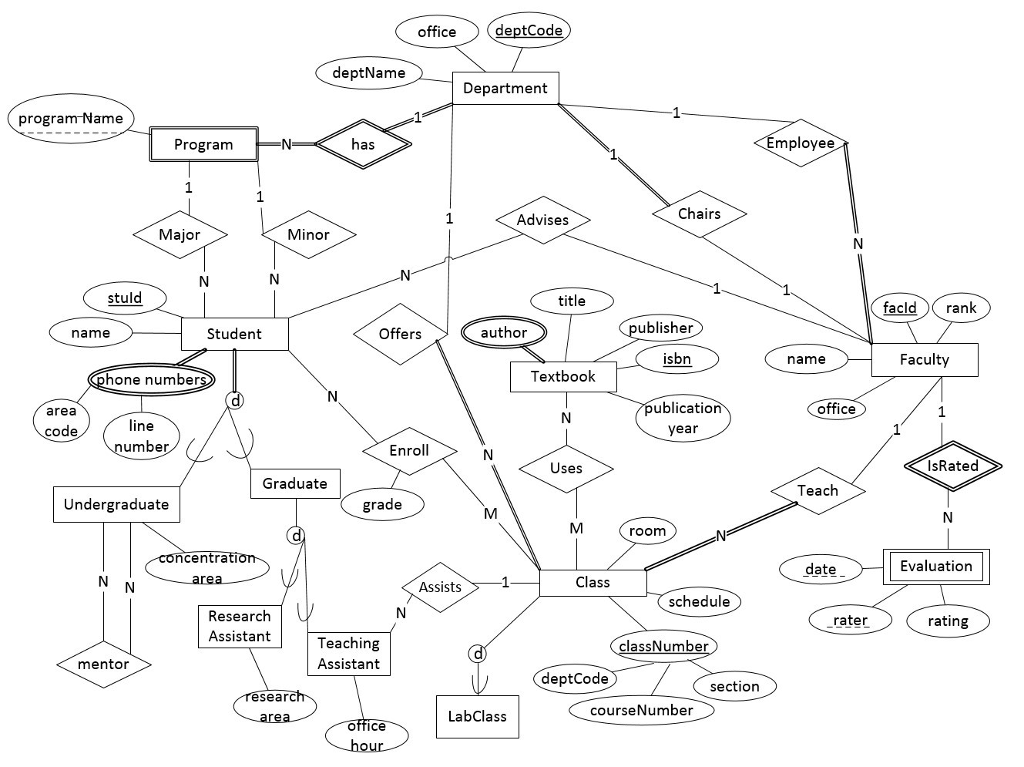 Solved We Want To Develop The Relational Database Schema