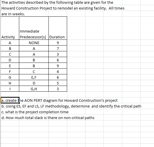 Solved The Activities Described By The Following Table Ar