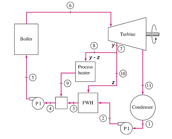Solved A Cogeneration Power Plant Operates On A Nonideal