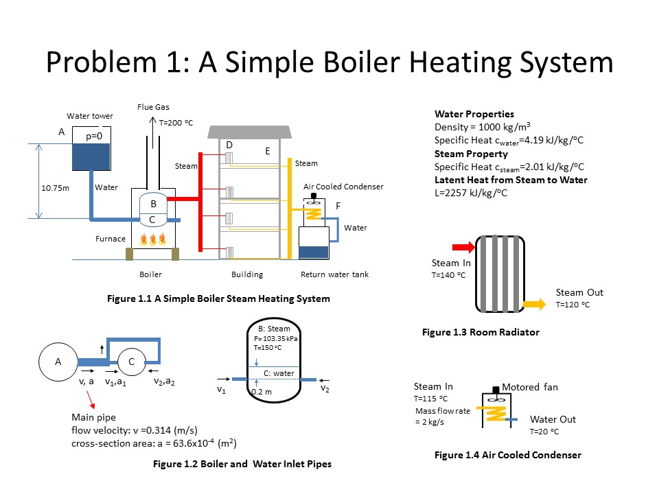 Problem 1: A Simple Boiler Heating System Flue Gas... | Chegg.com