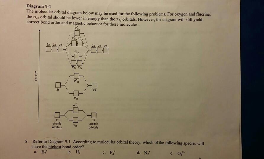 Solved The Molecular Orbital Diagram Below May Be Used Fo