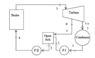 boiler turbine pi ly