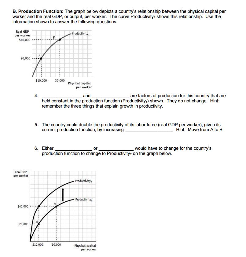explain production function