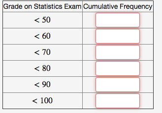 Solved: Find The Cumulative Frequency Of Each Grade Accord