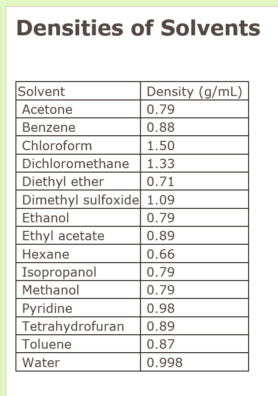 Solved: Densities Of Solvents Solvent Acetone Benzene Chlo