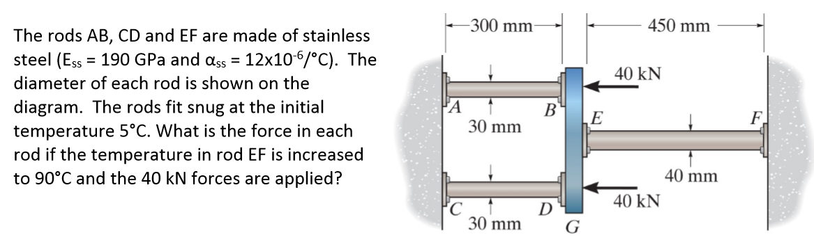 What Is Stainless Steel Made Of >> Solved The Rods Ab Cd And Ef Are Made Of Stainless Steel