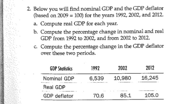 below you will find nominal gdp and the gdp deflat