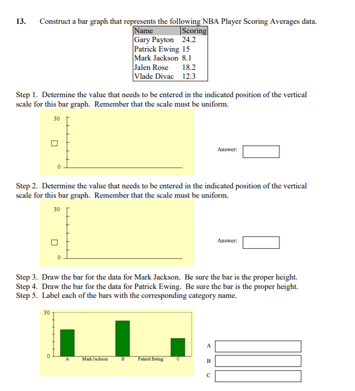 Solved 13 Construct A Bar Graph That Represents The Foll