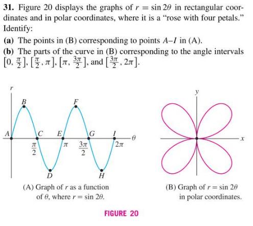 Solved Figure 20 Displays The Graphs Of R Sin 2 Theta I Chegg Com