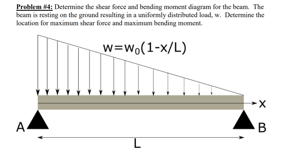 Solved Problem 4 Determine The Shear Force And Bending