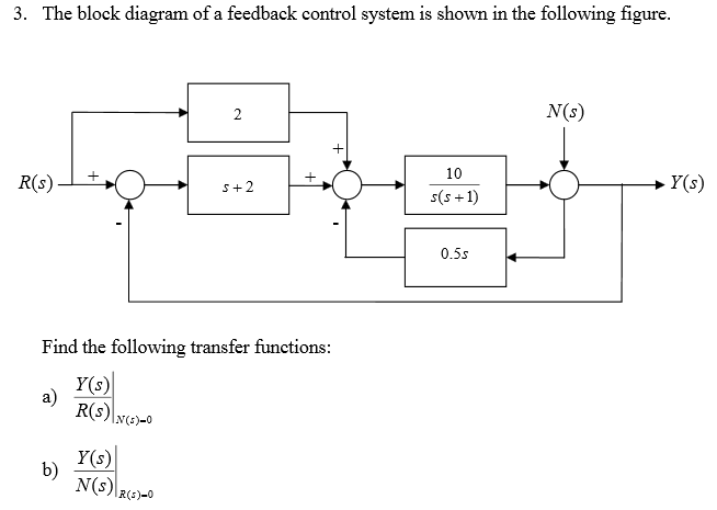 the block diagram of a feedback control system is