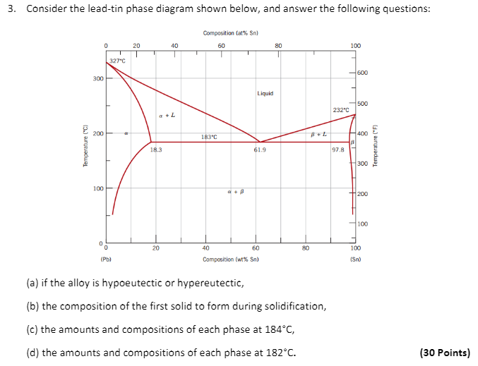 Solved Consider The Lead Tin Phase Diagram Shown Below A