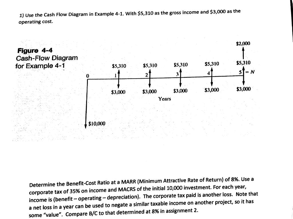 Cash flow diagram generator online.