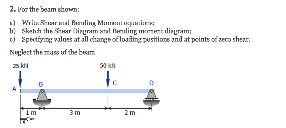 Enjoyable Solved For The Beam Shown Write Shear And Bending Moment Wiring 101 Ouplipimpapsstreekradiomeanderfmnl
