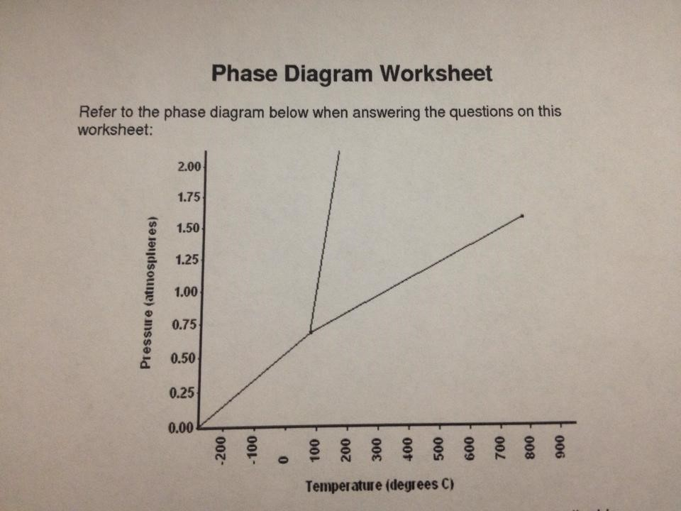 Phase Diagram Worksheet 1. Label The Following On ... | Chegg.com
