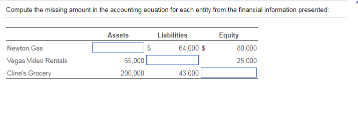Solved: Compute The Missing Amount In The Accounting Equat