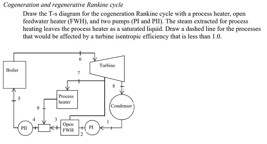 Draw The T S Diagram For The Cogeneration Rankine Chegg Com