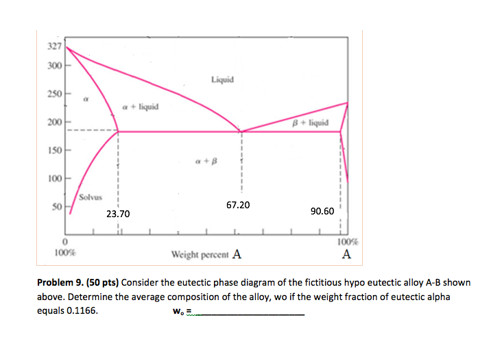 Solved Consider The Eutectic Phase Diagram Of The Fictiti