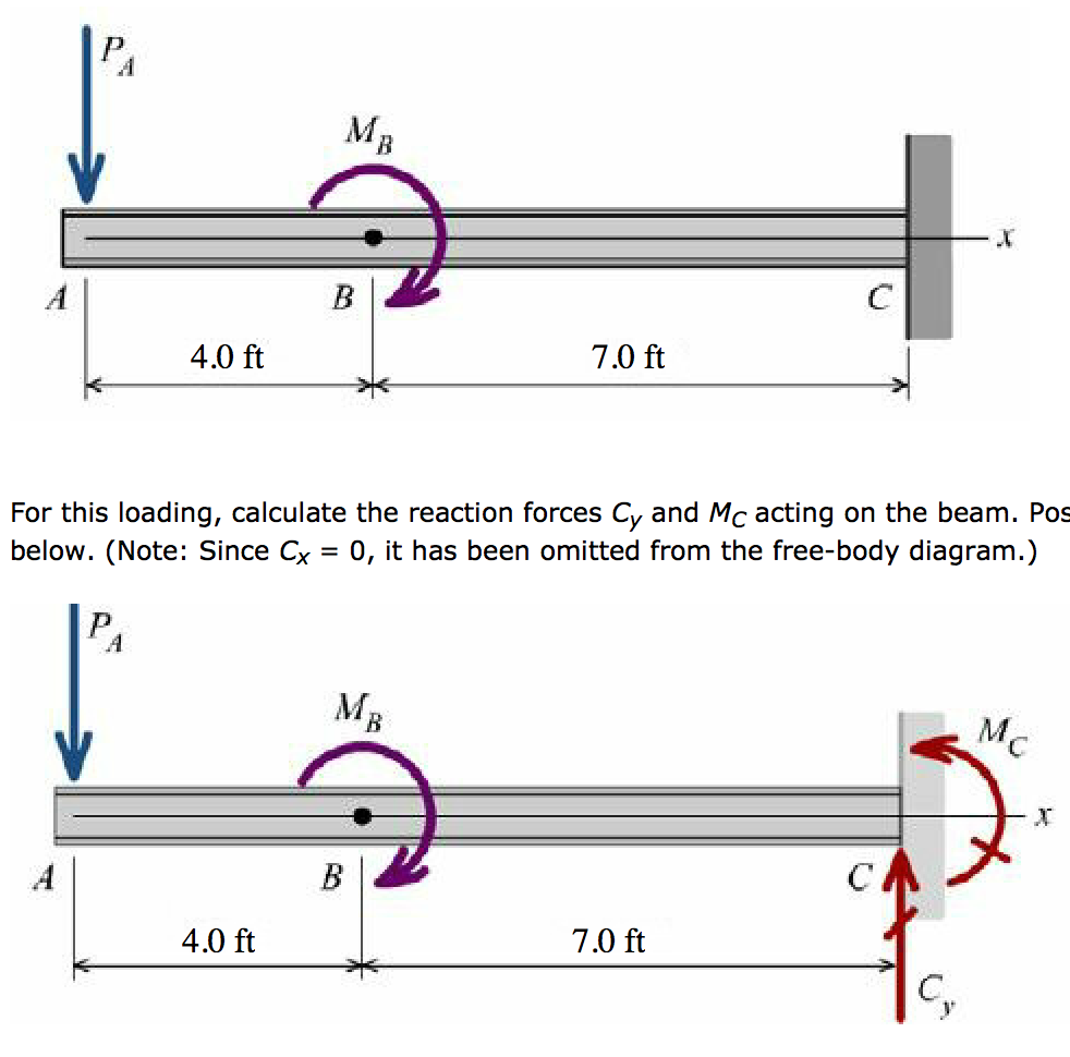 Use The Graphical Method To Construct Shear Fo Free Body Diagram Forcediagram And Moment Diagrams