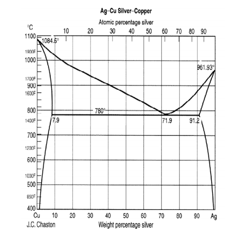 Silver Copper Phase Diagram And Find 19 Ideas