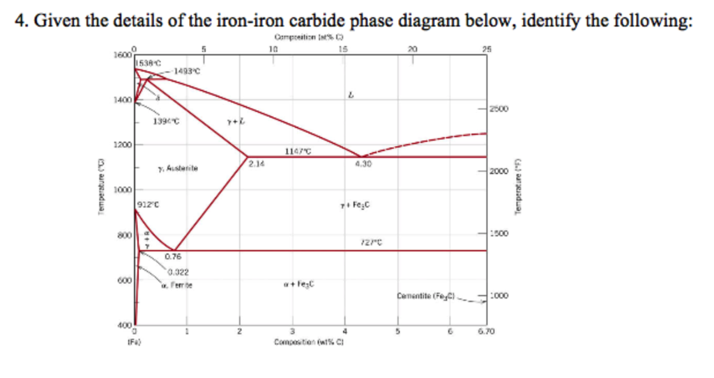 Solved 4 Given The Details Of The Iron Iron Carbide Phas