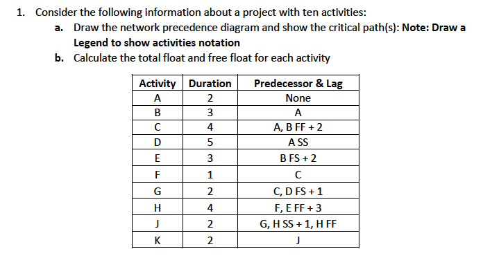Solved a draw the network precedence diagram and show th 1 consider the following information about a project with ten activities draw the network ccuart Image collections