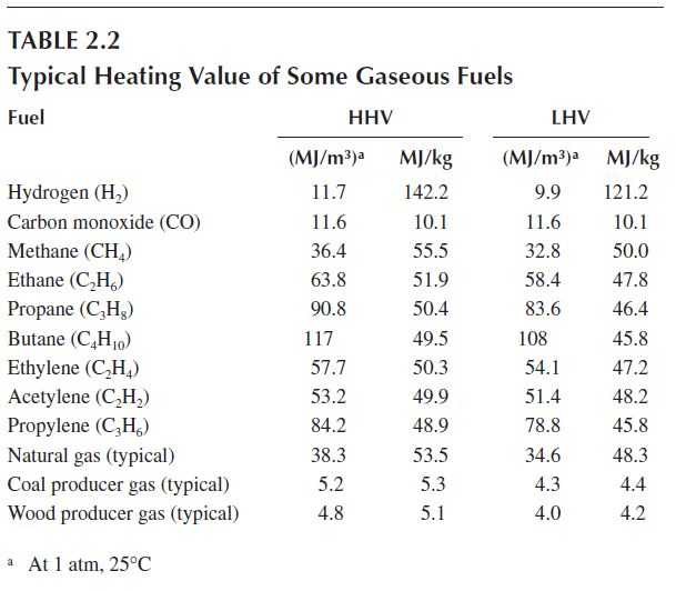 Natural Gas Heating Value Mj Kg