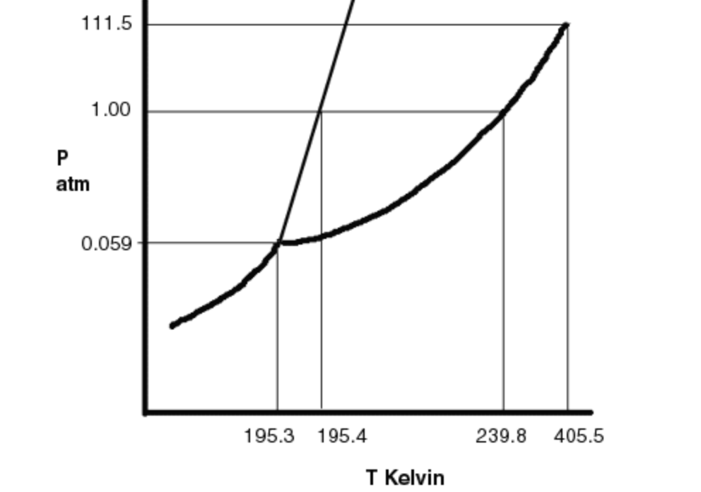 solved refer to the following phase diagram (not to scale Blank Phase Change Diagram 1 00 atm 0 059 195 3 195 4 239 8 405 5 t kelvin