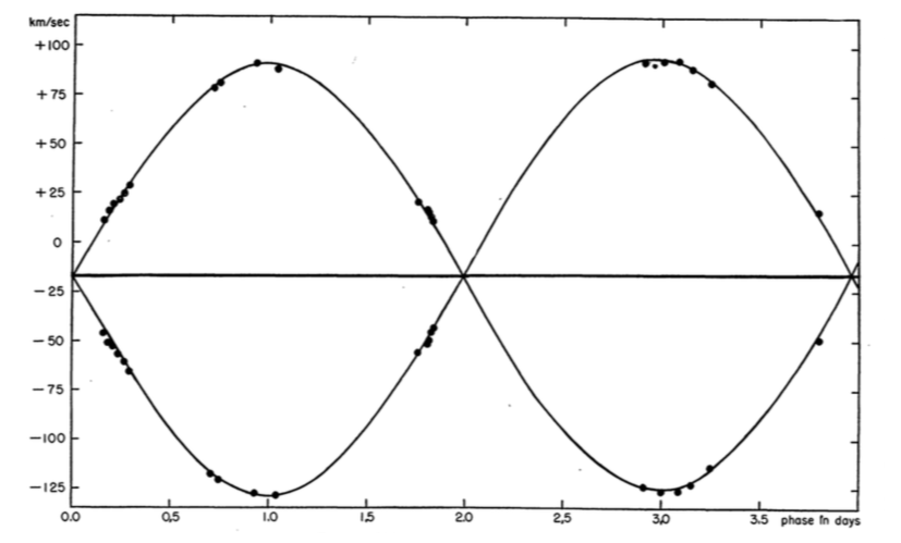 The following figure shows the velocity curve for