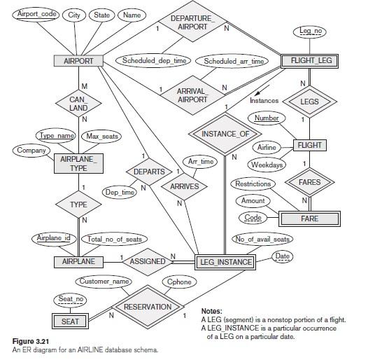 Solved Database 3 21 Design An Er Schema For Keeping Tra Chegg Com
