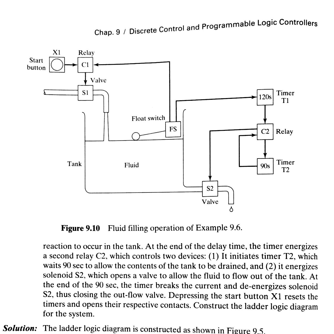 Solved Using Book Automation Production Systems And Comp Logic Diagram