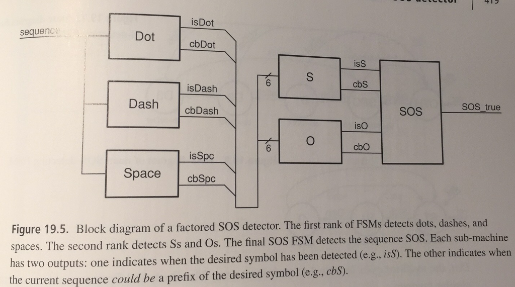 194 Modified Sos Machine Modify The Factored Sos Chegg