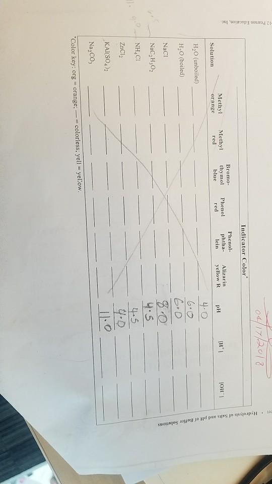 Solved: Indicator Color Bromo- Phenol Methy Orange Methy T