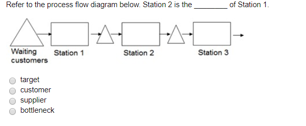 Solved refer to the process flow diagram below station 2 question refer to the process flow diagram below station 2 is the of station 1 waiting station 1 customer ccuart Image collections