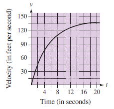 The Graph Shows The Velocity In Feet Per Second Of A Car Accelerating From Rest Use The Graph To Estimate The Distance The Car Travels In 16 Seconds Ft